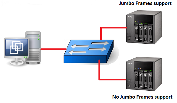 Different Jumbo Frames settings on the same VLAN | Rickard Nobel