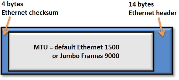 Different Jumbo Frames settings on the same VLAN – Rickard Nobel