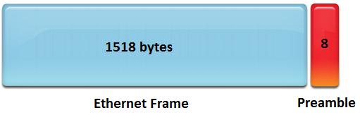 Actual throughput on Gigabit Ethernet – Rickard Nobel