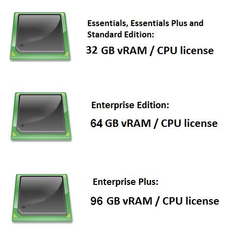 vSphere 5 licensing