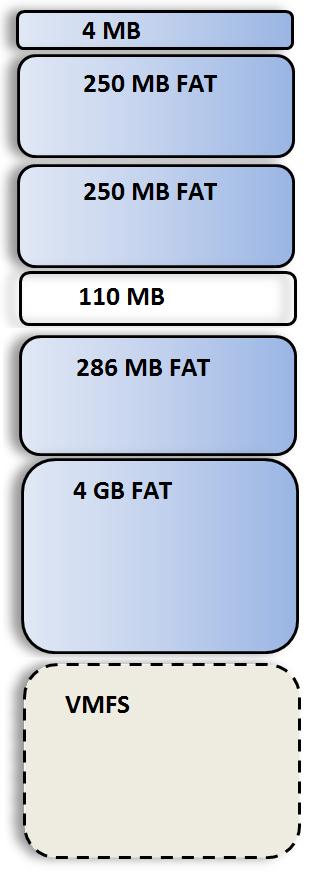 ESXi 5.0 partitions