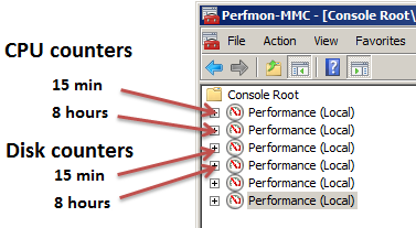 Performance monitor - perfmon