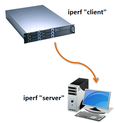 Test network performance with the Iperf tool – Rickard Nobel