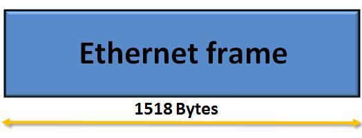 802.1Q VLAN tag