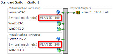 vSwitch and VLAN tagging, part 1 – Rickard Nobel