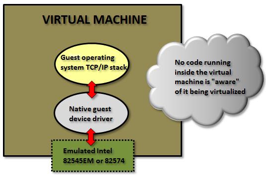 VMXNET3 vs E1000E and E1000 – part 1 – Rickard Nobel