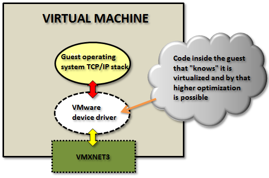 vmxnet3-paravirtualized-a