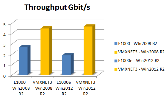 Choosing a VMware NIC: Should you replace your E1000 with the VMXNET3?