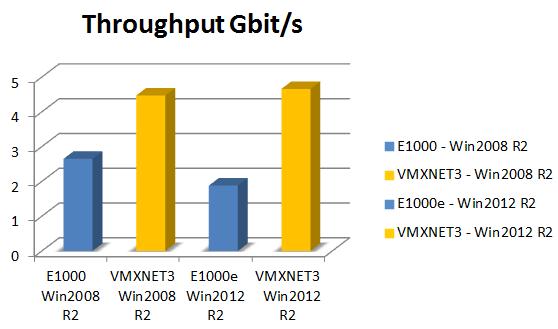 vmxnet3-vs-e1000