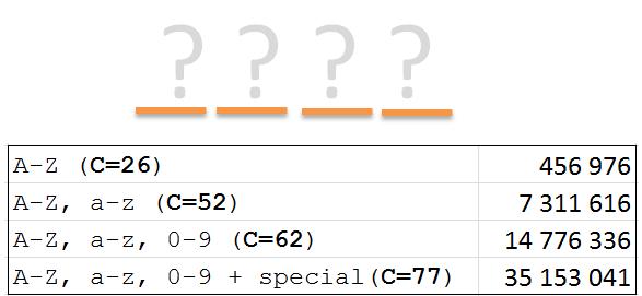 Password strength part 1, the mathematical basics – Rickard